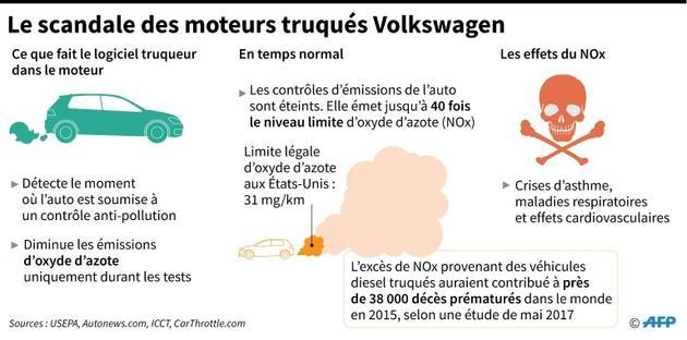Les moteurs truqués Volkswagen [AFP / AFP]