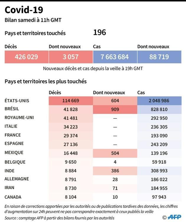 Covid 19 : bilan mondial [Valentine GRAVELEAU / AFP]