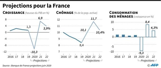 Projections pour la France [ / AFP/Archives]