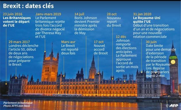 Brexit : dates clés [Aude GENET / AFP]