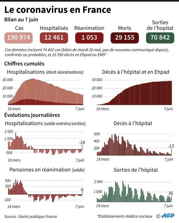 Le coronavirus en France [Simon MALFATTO / AFP]