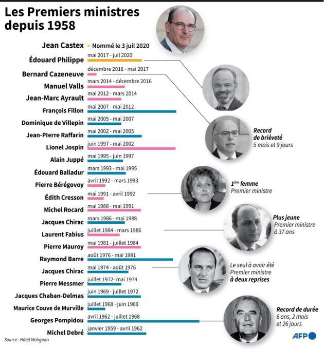 Les Premiers ministres depuis 1958 [Laurence SAUBADU / AFP]