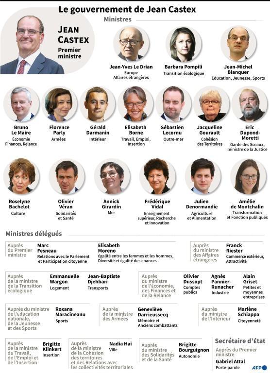 Le gouvernement de Jean Castex [ / AFP]