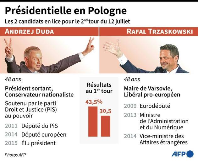 Présidentielle en Pologne [Vincent LEFAI / AFP]