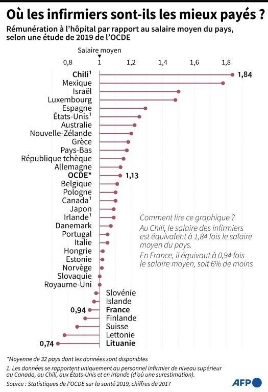 Où les infirmiers sont-ils les mieux payés ? [ / AFP]