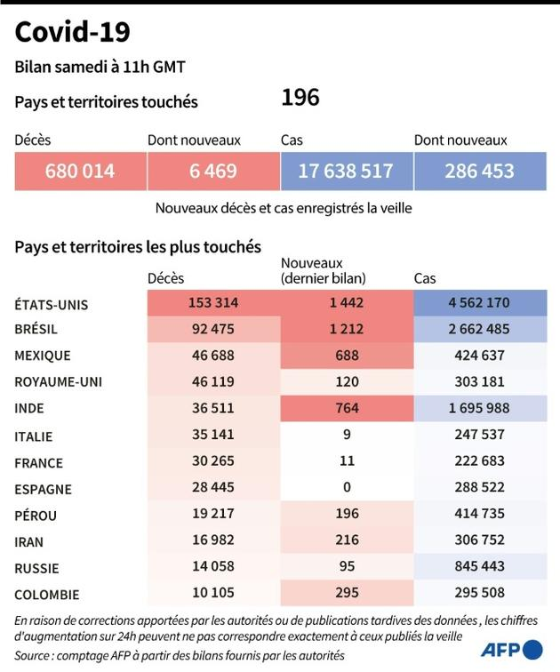 Covid 19 : bilan mondial [ / AFP]