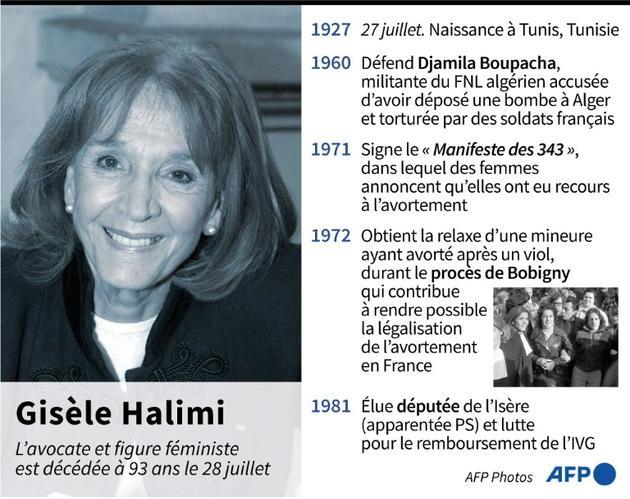 Décès de Gisèle Halimi [Romain ALLIMANT / AFP]