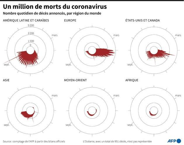 Un million de morts du coronavirus [Simon MALFATTO / AFP]