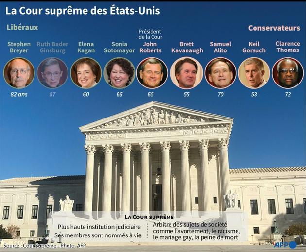 Composition de la Cour suprême des Etats-Unis [Gal ROMA / AFP]