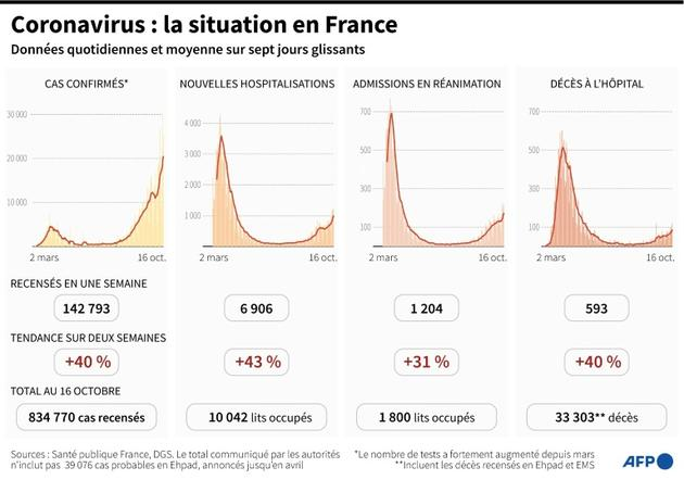 Coronavirus : la situation en France [Simon MALFATTO / AFP]