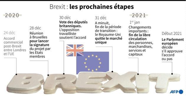 Brexit: les prochaines étapes [Gal ROMA / AFP]